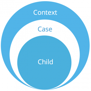 Child-Case-Context Model